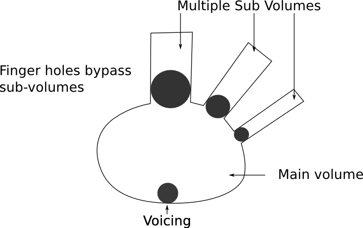 An idea for extending chamber volume bypassing to large bass ocarinas. The chamber is split with multiple sub chambers, each of which having a hole to bypass it