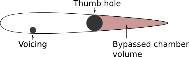 A diagram showing ocarina chamber volume bypassing in a soprano ocarina. When the diameter of a finger hole is close to or equal to the diameter of the chamber, the air flows through the hole and bypasses the chamber beyond the hole