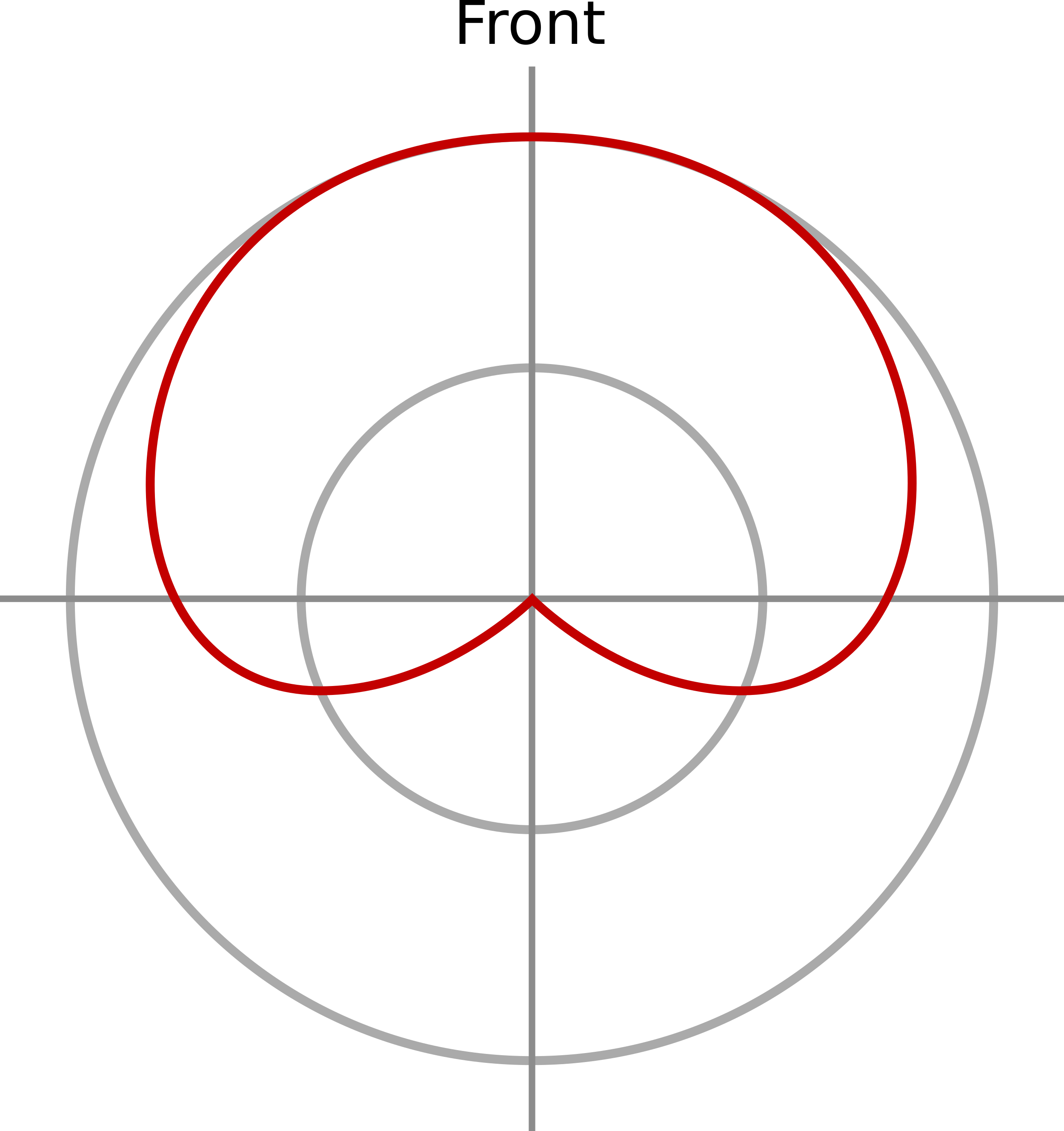 The directional pick up pattern of a cardioid microphone. When viewed on as a frequency response graph shows a heart shaped pattern, most sensitive to the front, relatively insensitive to the sides, and almost totally insensitive from the back.  In technical specifications, microphone directional response is shown by a pattern graph. A circular graph with zero degrees (the front of the mic) at the top, and a number of concentric circles indicating percentage of response in that direction. The outermost circle represents 100%