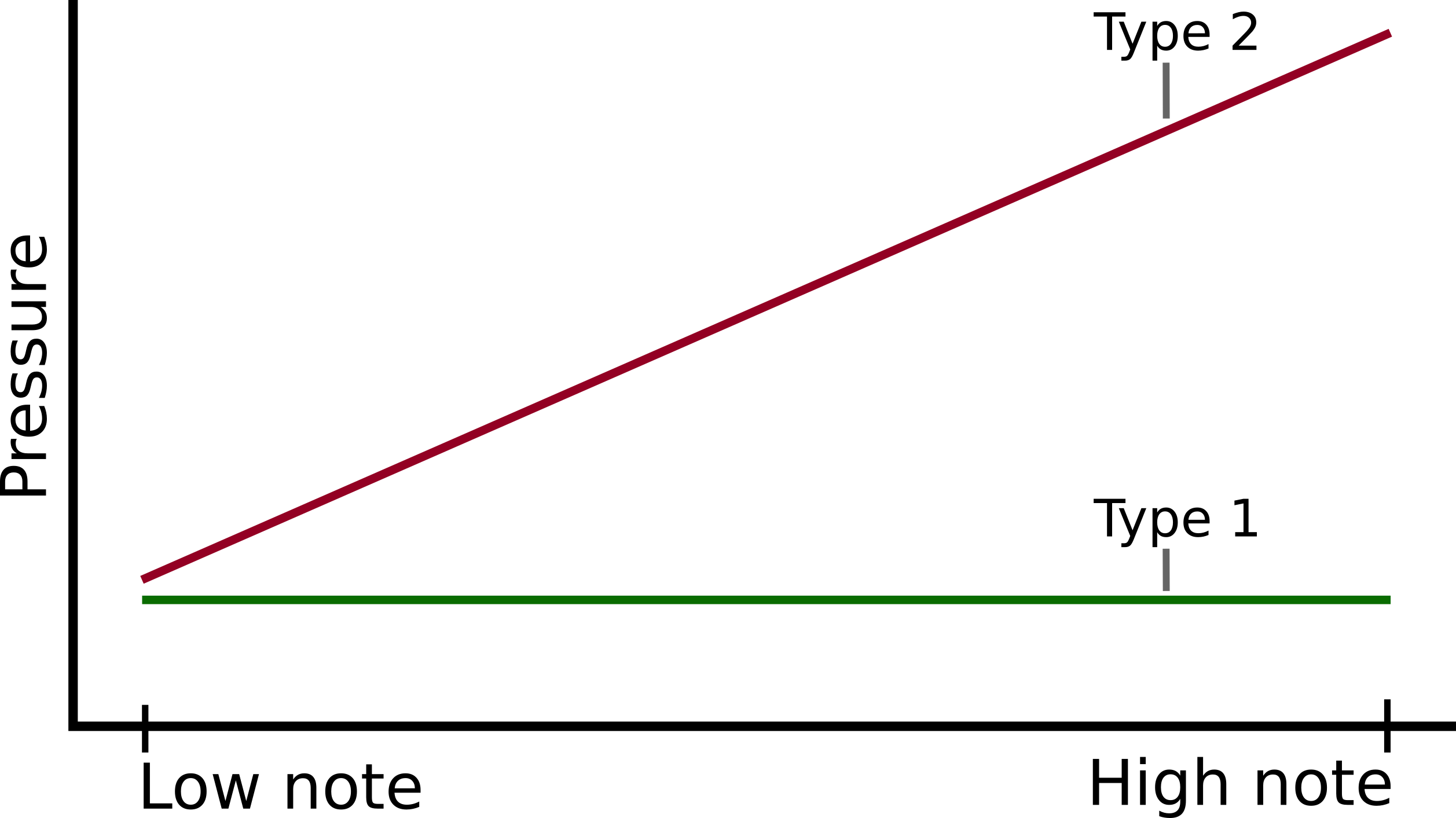 An oversimplification of ocarina breath curves is to classify them as 'type 1' and 'type 2', where type 1 is a constant pressure and type 2 increasing. In reality this distinction does not exist, and an ocarina with a completely flat pressure curve would have very poor high notes. A range of pressure curves exist, from shallow to steep, but there is always some increase over the range
