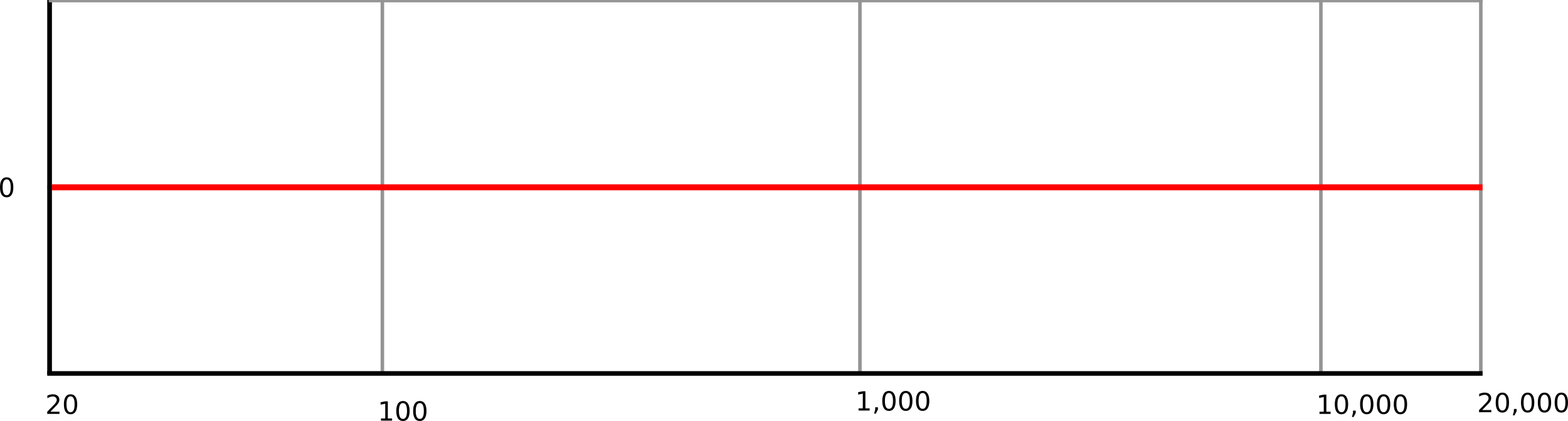 How a microphone responds to sound is described by a frequency response graph. Frequency is given on the X axis in a logarithmic scale, and the Y axis displays how the microphone responds to that frequency. Zero is in the middle of the Y axis. Below this point means that a microphone attenuates (turns down) the frequency, while above means that it boosts it. The image depicts a hypothetical 'perfect' microphone which responds equally at all frequencies, a straight horizontal line on zero