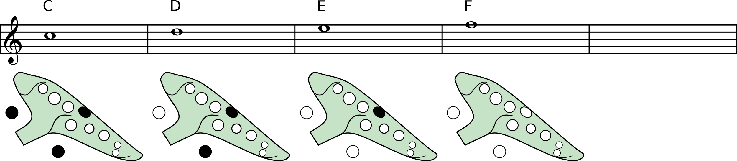A diagram showing the fingerings of an alto C ocarina high notes with Asian system  C: Lt Rt Lp D: Rt Lp E: Lp F: (all open)