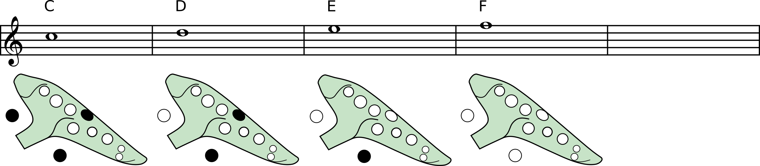 A diagram showing the fingerings of an alto C ocarina high notes with Italian system  C: Lt Rt Lp D: Rt Lp E: Rt F: (all open)