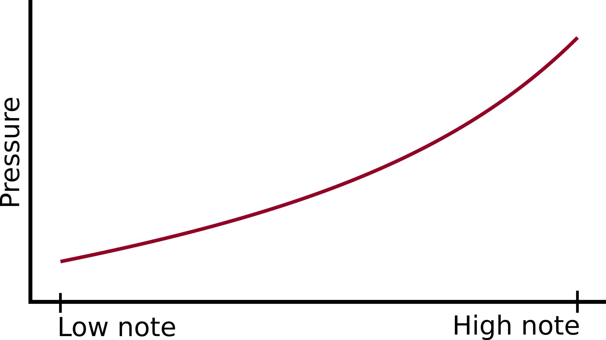 A graph visualising the breath curve of a well tuned single chamber ocarina. Pressure increases smoothly from the low note to the high note