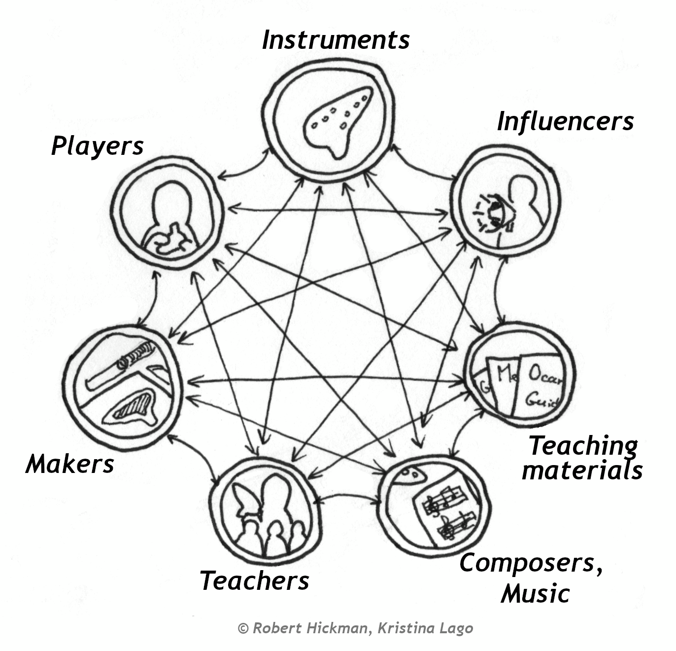 A diagram depicting the aspects of the ocarina's ecosystem: instruments, players, makers, teachers, composers, teaching materials, and influencers. Often, people only think about players and makers, but teachers, music and teaching materials are also very important